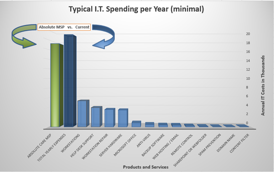 typical IT spending